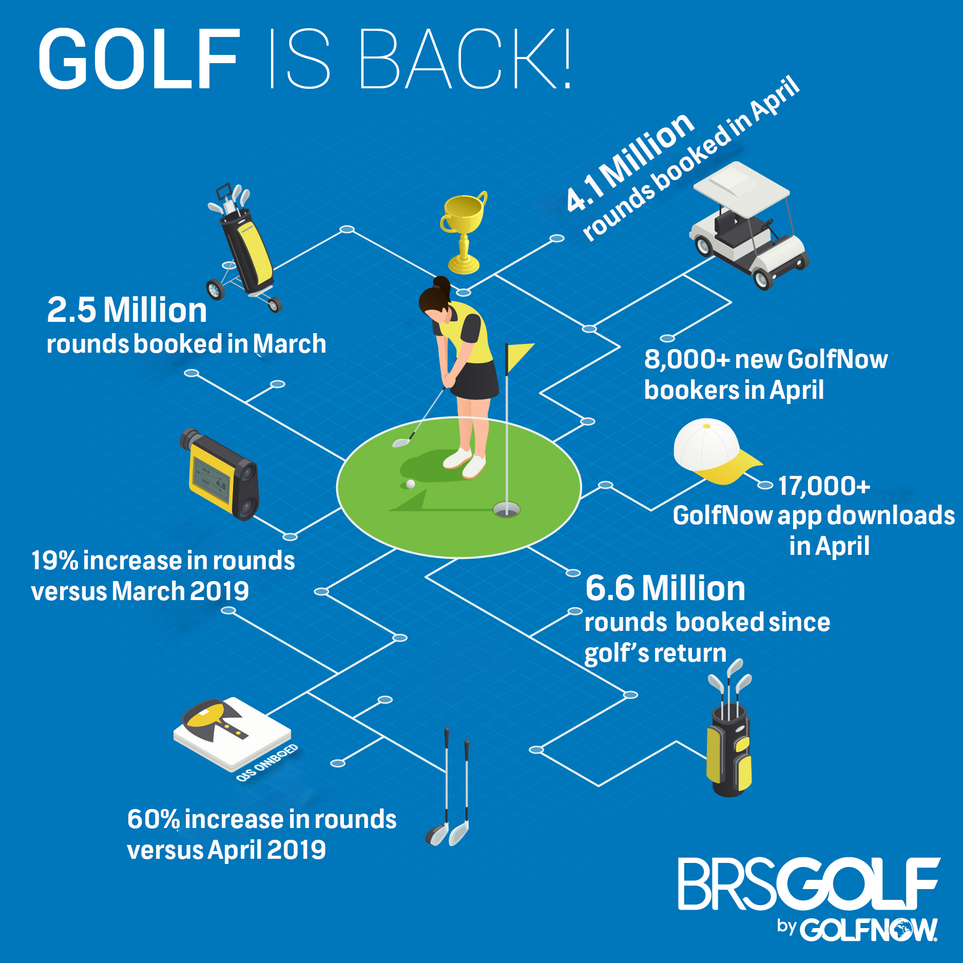 Golf is back! And BRS Golf is here to help
